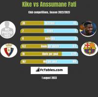 Kike vs Anssumane Fati h2h player stats