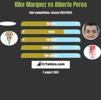 Kike Marquez vs Alberto Perea h2h player stats