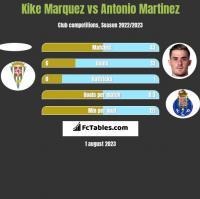 Kike Marquez vs Antonio Martinez h2h player stats