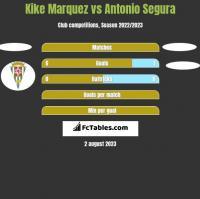 Kike Marquez vs Antonio Segura h2h player stats