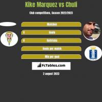 Kike Marquez vs Chuli h2h player stats