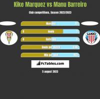 Kike Marquez vs Manu Barreiro h2h player stats