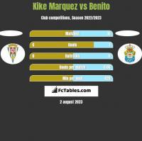 Kike Marquez vs Benito h2h player stats