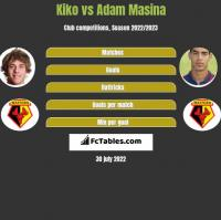 Kiko vs Adam Masina h2h player stats