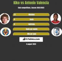 Kiko vs Antonio Valencia h2h player stats