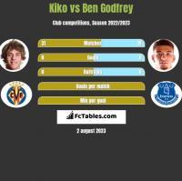 Kiko vs Ben Godfrey h2h player stats