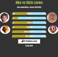 Kiko vs Chris Loewe h2h player stats