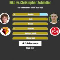 Kiko vs Christopher Schindler h2h player stats