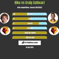 Kiko vs Craig Cathcart h2h player stats