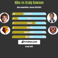 Kiko vs Craig Dawson h2h player stats