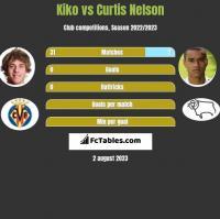 Kiko vs Curtis Nelson h2h player stats