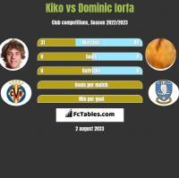 Kiko vs Dominic Iorfa h2h player stats