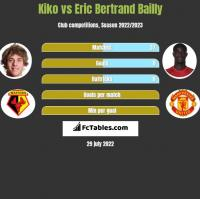 Kiko vs Eric Bertrand Bailly h2h player stats