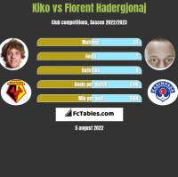 Kiko vs Florent Hadergjonaj h2h player stats