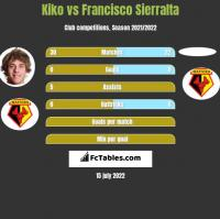 Kiko vs Francisco Sierralta h2h player stats