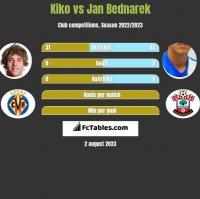 Kiko vs Jan Bednarek h2h player stats