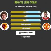 Kiko vs Luke Shaw h2h player stats