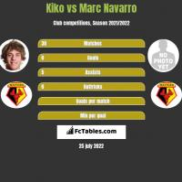 Kiko vs Marc Navarro h2h player stats