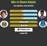 Kiko vs Mason Holgate h2h player stats