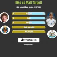 Kiko vs Matt Targett h2h player stats