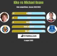 Kiko vs Michael Keane h2h player stats