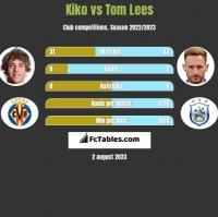 Kiko vs Tom Lees h2h player stats