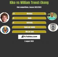 Kiko vs William Troost-Ekong h2h player stats