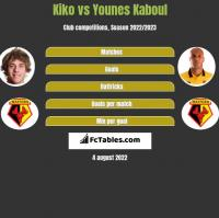 Kiko vs Younes Kaboul h2h player stats