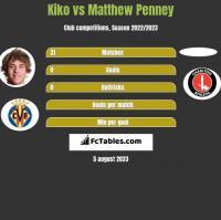 Kiko vs Matthew Penney h2h player stats