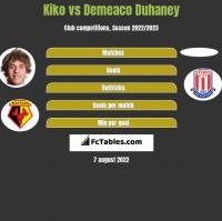 Kiko vs Demeaco Duhaney h2h player stats