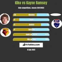 Kiko vs Kayne Ramsey h2h player stats