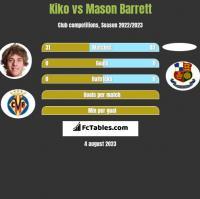 Kiko vs Mason Barrett h2h player stats