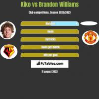 Kiko vs Brandon Williams h2h player stats