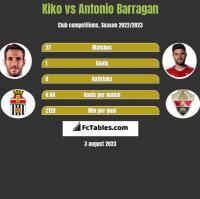 Kiko vs Antonio Barragan h2h player stats