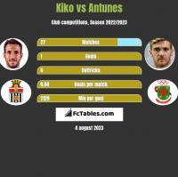 Kiko vs Antunes h2h player stats