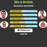 Kiko vs Bernardo h2h player stats