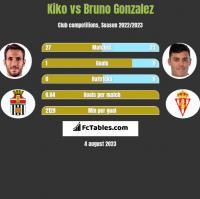Kiko vs Bruno Gonzalez h2h player stats