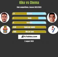 Kiko vs Chema h2h player stats