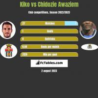 Kiko vs Chidozie Awaziem h2h player stats