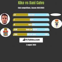 Kiko vs Dani Calvo h2h player stats