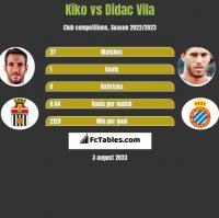 Kiko vs Didac Vila h2h player stats
