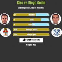 Kiko vs Diego Godin h2h player stats
