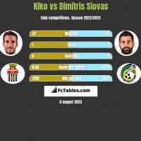 Kiko vs Dimitris Siovas h2h player stats