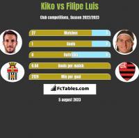 Kiko vs Filipe Luis h2h player stats
