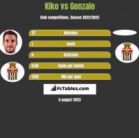 Kiko vs Gonzalo h2h player stats