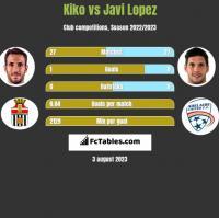 Kiko vs Javi Lopez h2h player stats