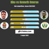 Kiko vs Kenneth Omeruo h2h player stats