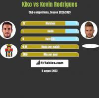 Kiko vs Kevin Rodrigues h2h player stats