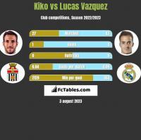 Kiko vs Lucas Vazquez h2h player stats