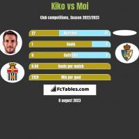 Kiko vs Moi h2h player stats